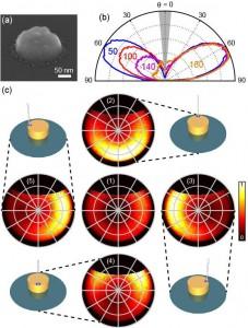 photonic materials albert polman nature communications
