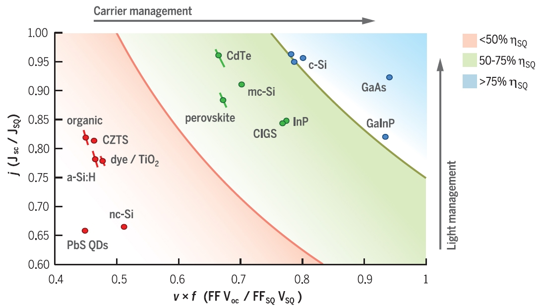 Amolf Group Leaders Publish Review Article In Science On
