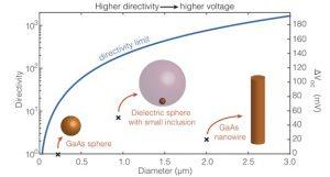 acs nano sander mann erik garnett nanoscale solar cells